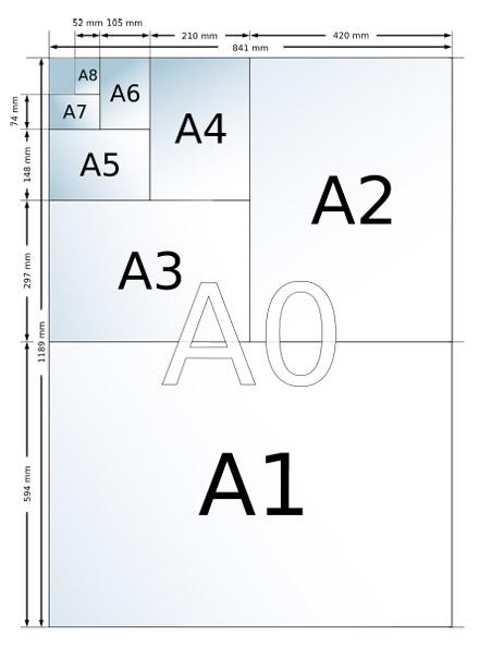 <!--:es-->¿Cómo surgen los formatos de papel?<!--:--><!--:pt-->Como surgem os formatos de papel?<!--:-->